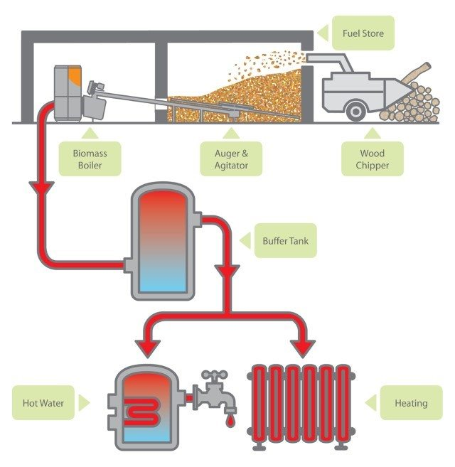 What Is Biomass Fuel And How Can It Save Me Money Great Annual