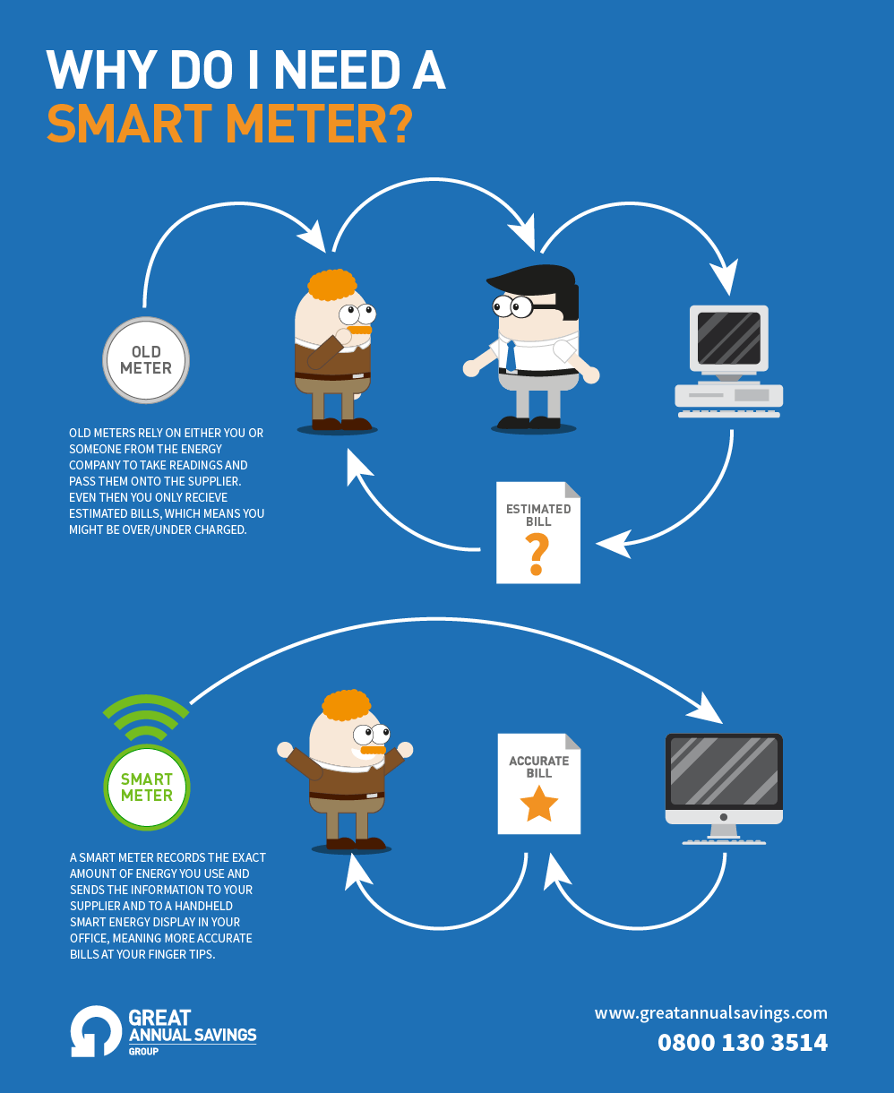 Why do I need a smart meter? | Great Annual Savings