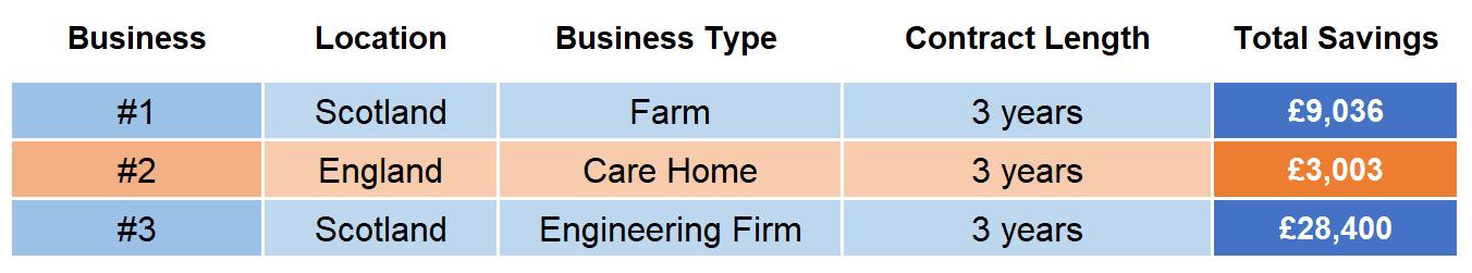 Business water savings