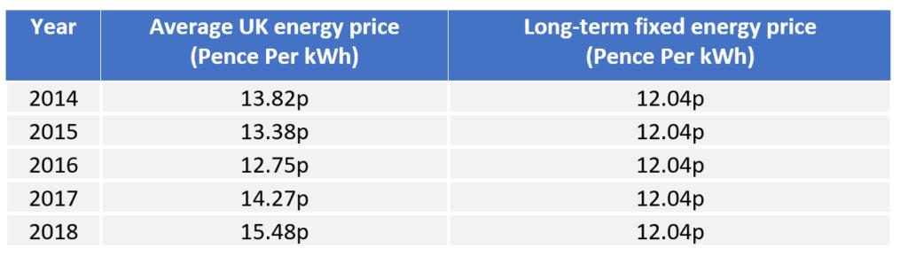 Energy Contract